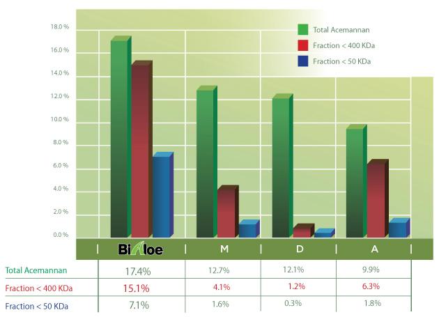 Aloe Vera Acemannan Comparison Chart